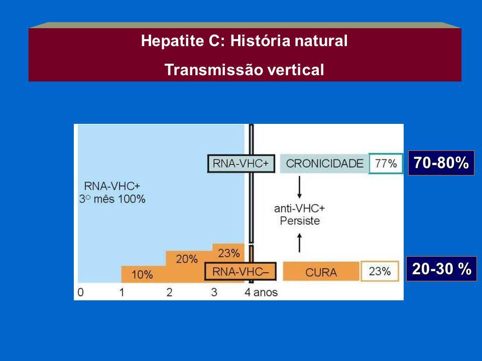 Hepatite C: História natural