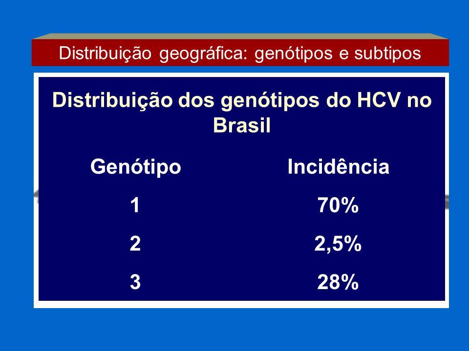 Distribuição dos genótipos do HCV no Brasil