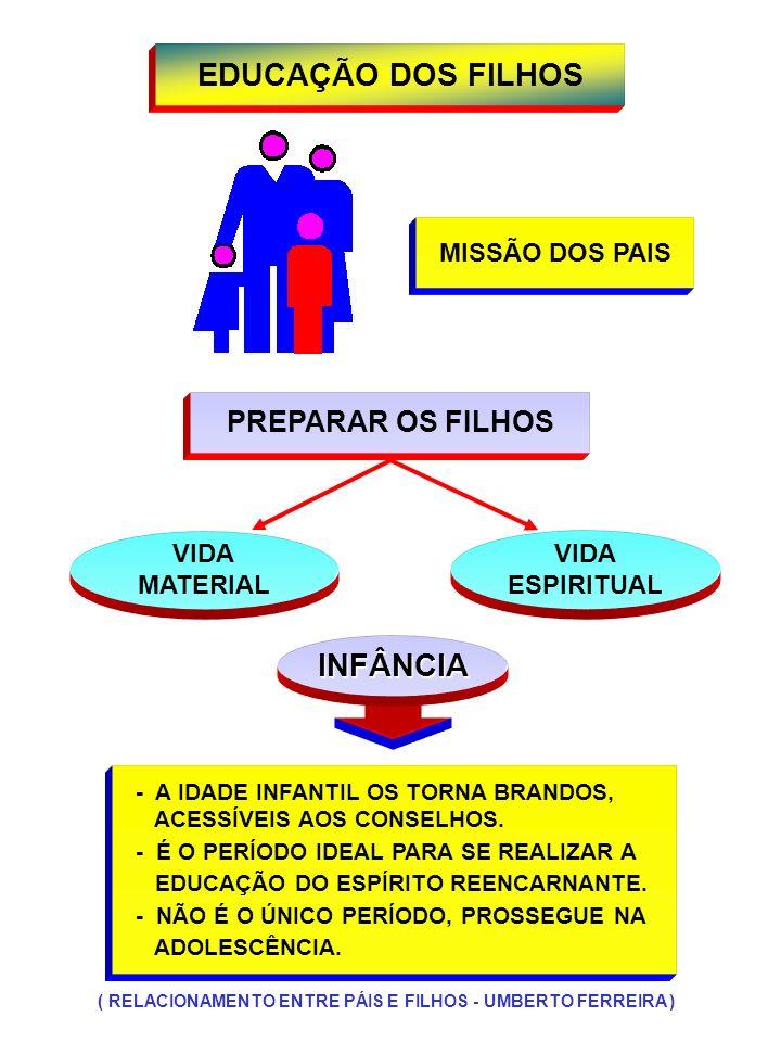 EDUCAÇÃO DOS FILHOS INFÂNCIA