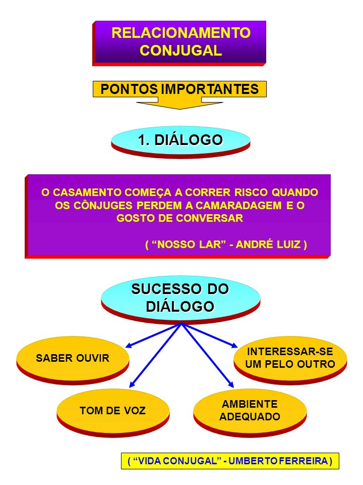 RELACIONAMENTO CONJUGAL 1. DIÁLOGO SUCESSO DO DIÁLOGO