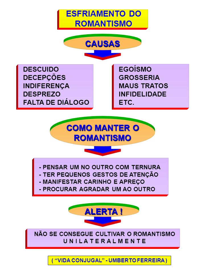 ESFRIAMENTO DO ROMANTISMO CAUSAS COMO MANTER O ROMANTISMO ALERTA !