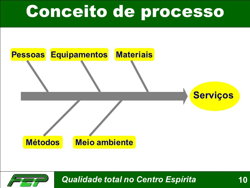 Conceito de processo Serviços Pessoas Equipamentos Materiais Métodos