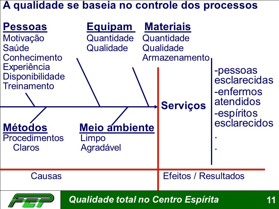 A qualidade se baseia no controle dos processos