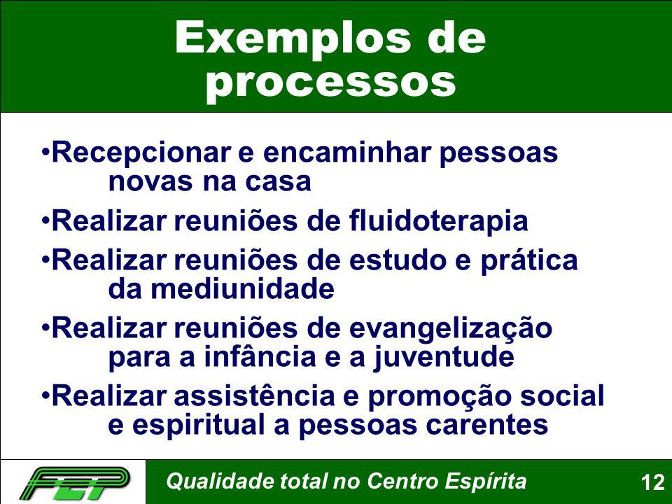 Exemplos de processos Recepcionar e encaminhar pessoas novas na casa