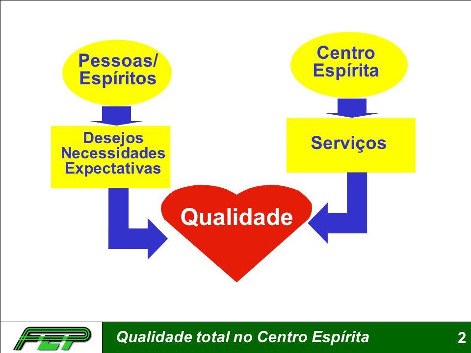 Qualidade Centro Espírita Pessoas/ Espíritos Serviços Desejos