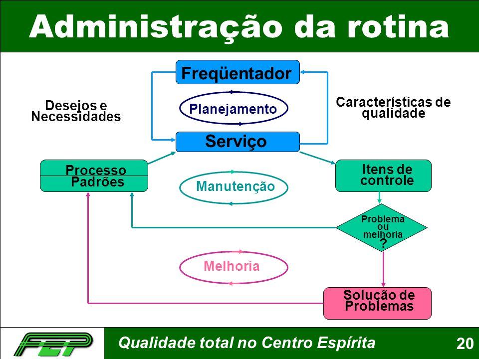 Administração da rotina