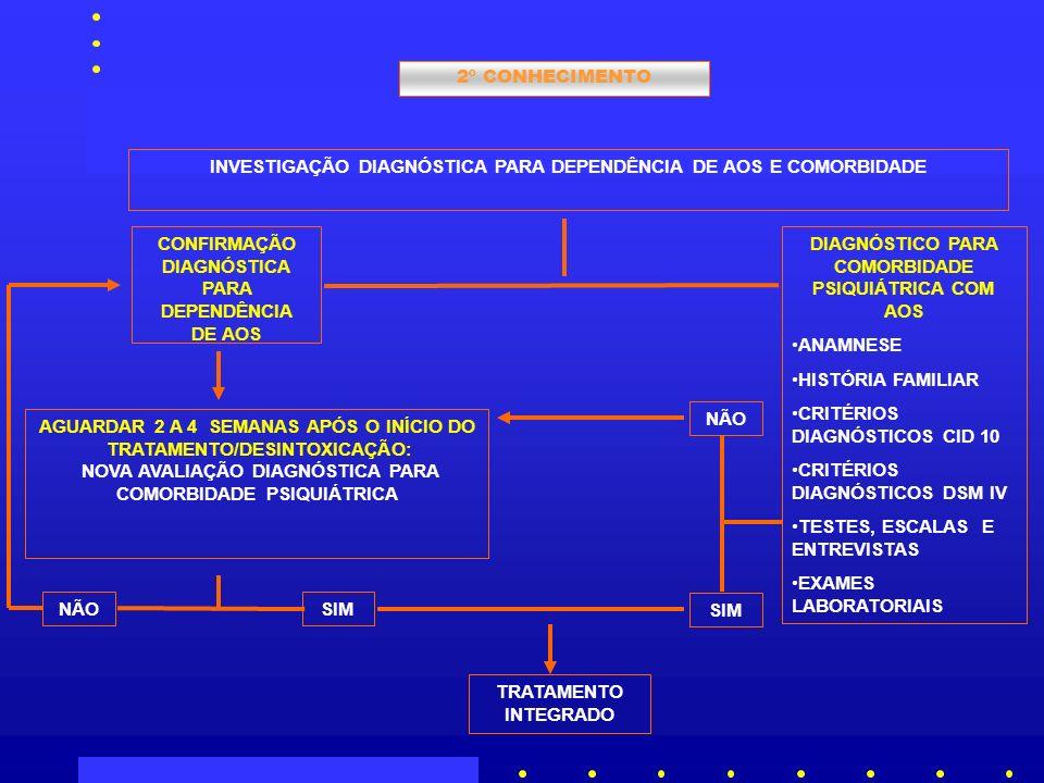 INVESTIGAÇÃO DIAGNÓSTICA PARA DEPENDÊNCIA DE AOS E COMORBIDADE
