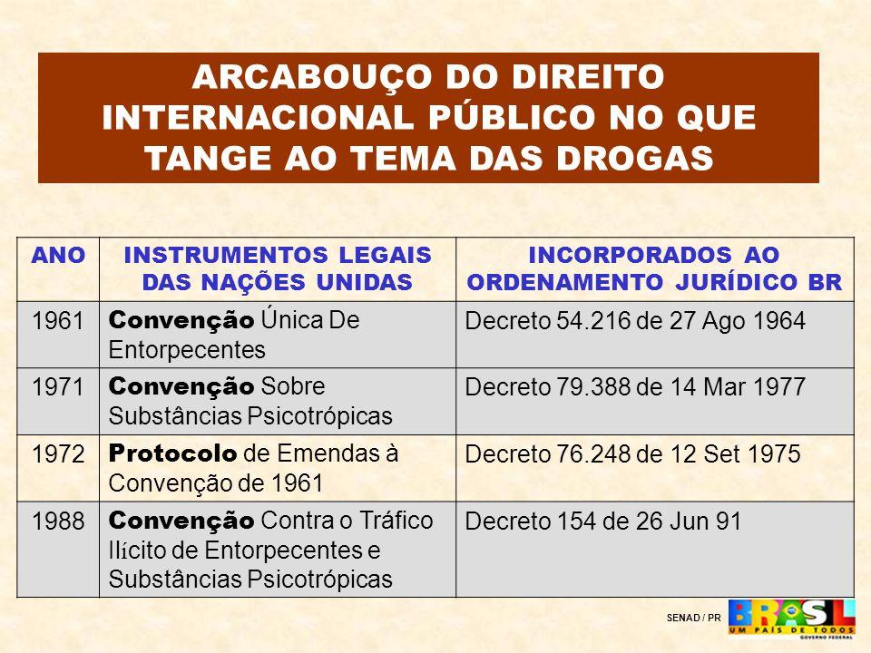 ARCABOUÇO DO DIREITO INTERNACIONAL PÚBLICO NO QUE TANGE AO TEMA DAS DROGAS
