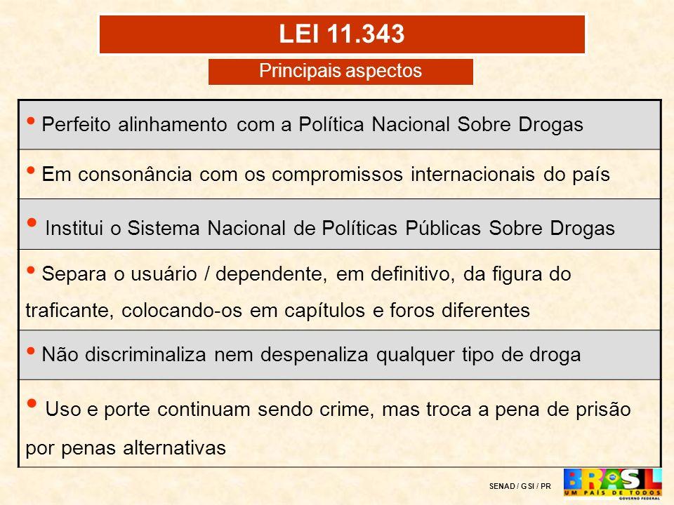 LEI 11.343Principais aspectos. Perfeito alinhamento com a Política Nacional Sobre Drogas. Em consonância com os compromissos internacionais do país.