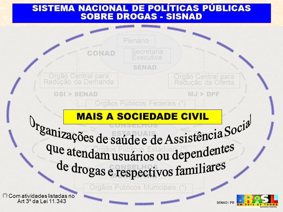 SISTEMA NACIONAL DE POLÍTICAS PÚBLICAS SOBRE DROGAS - SISNAD