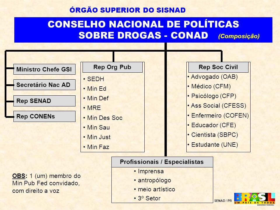 ÓRGÃO SUPERIOR DO SISNAD Profissionais / Especialistas