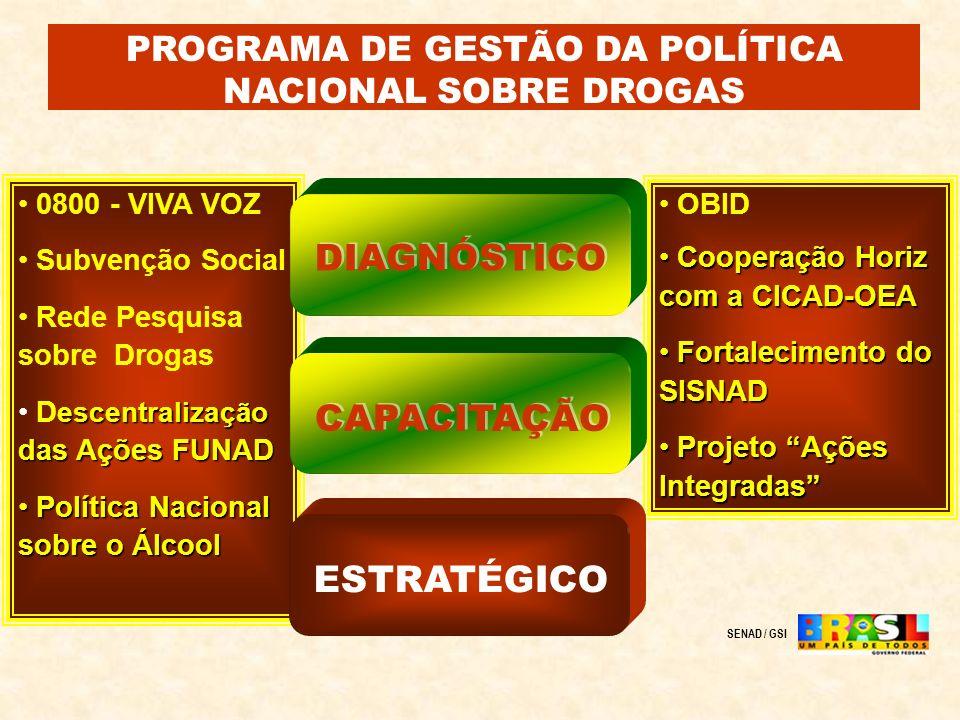 PROGRAMA DE GESTÃO DA POLÍTICA NACIONAL SOBRE DROGAS