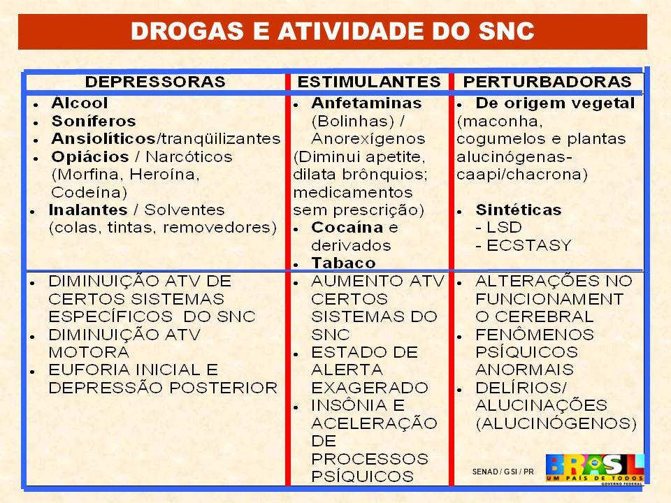 DROGAS E ATIVIDADE DO SNC