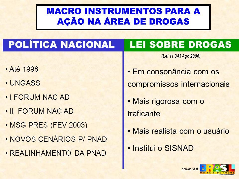 MACRO INSTRUMENTOS PARA A AÇÃO NA ÁREA DE DROGAS