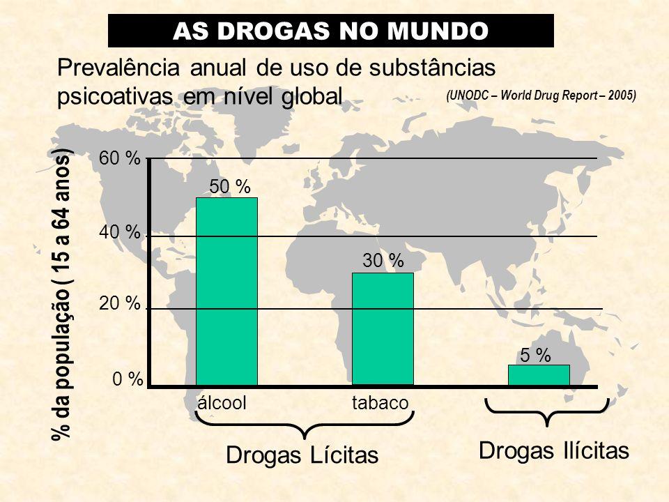 Prevalência anual de uso de substâncias psicoativas em nível global