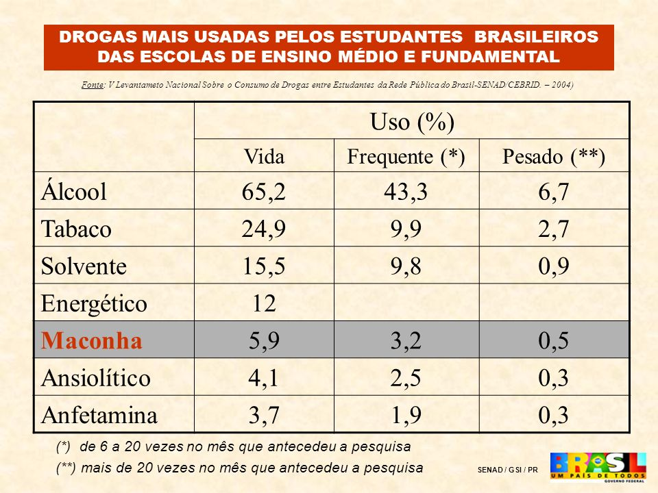Uso (%) Álcool 65,2 43,3 6,7 Tabaco 24,9 9,9 2,7 Solvente 15,5 9,8 0,9