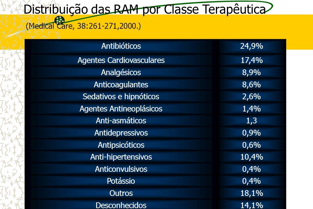 Distribuição das RAM por Classe Terapêutica