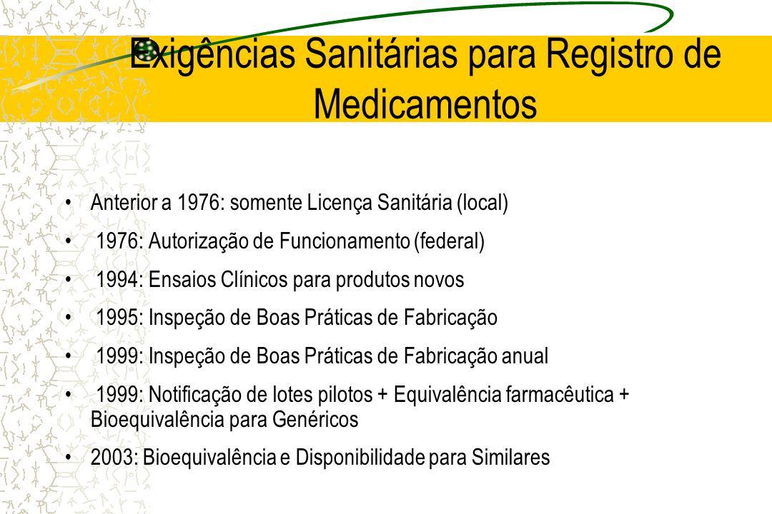 Exigências Sanitárias para Registro de Medicamentos