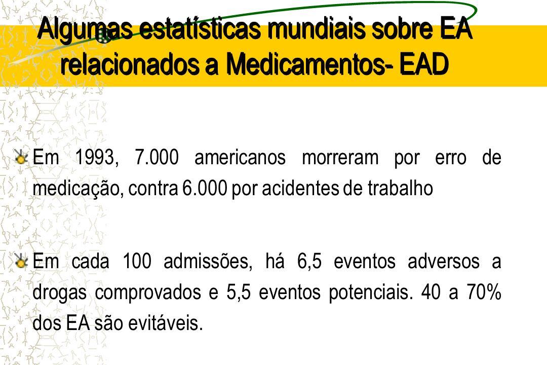 Algumas estatísticas mundiais sobre EA relacionados a Medicamentos- EAD