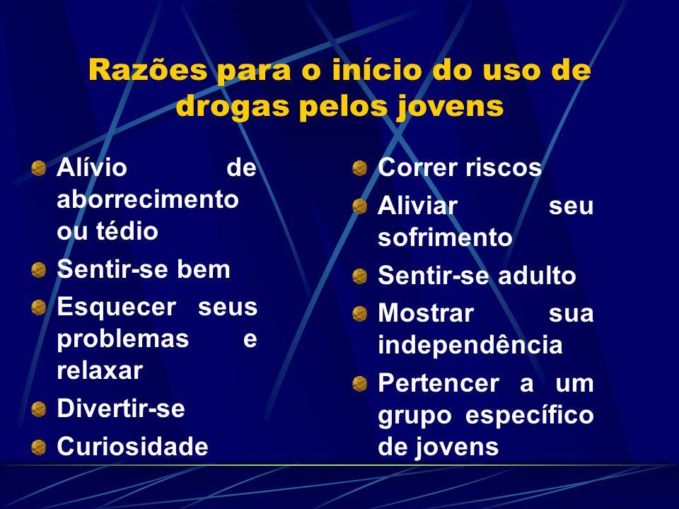 Razões para o início do uso de drogas pelos jovens