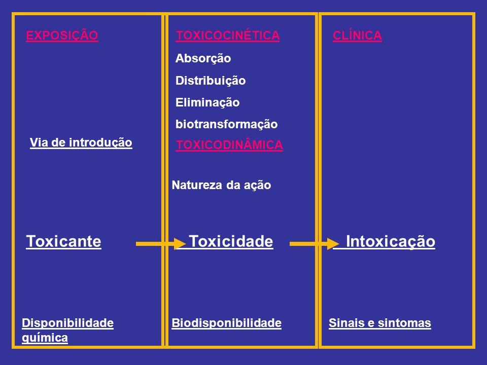 Toxicante Intoxicação Toxicidade EXPOSIÇÃO Via de introdução