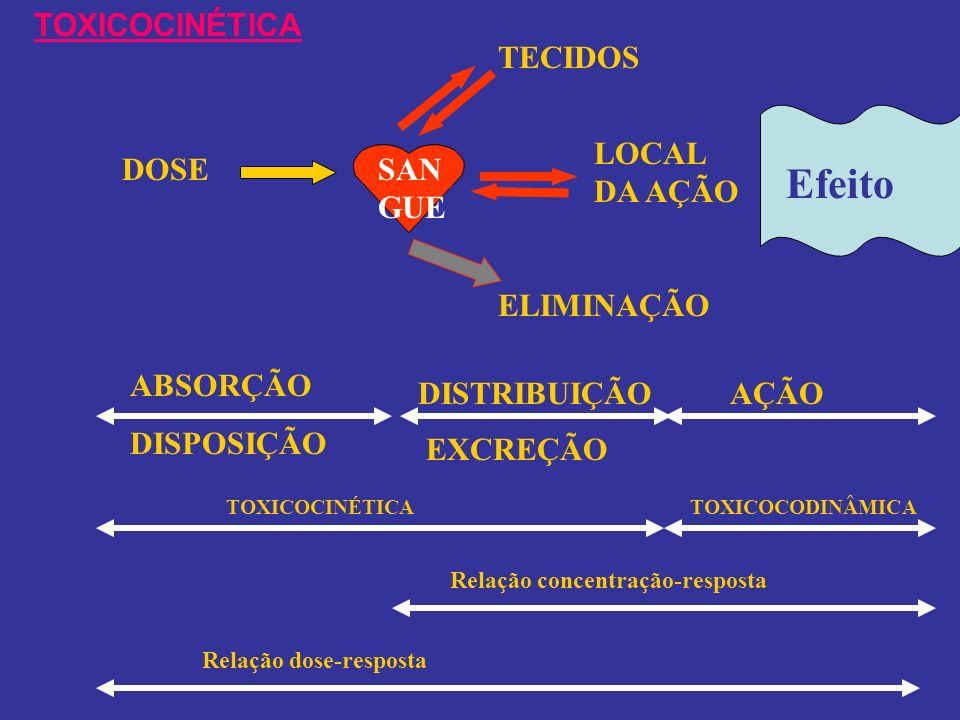 Efeito TOXICOCINÉTICA TECIDOS LOCAL DA AÇÃO DOSE SANGUE ELIMINAÇÃO