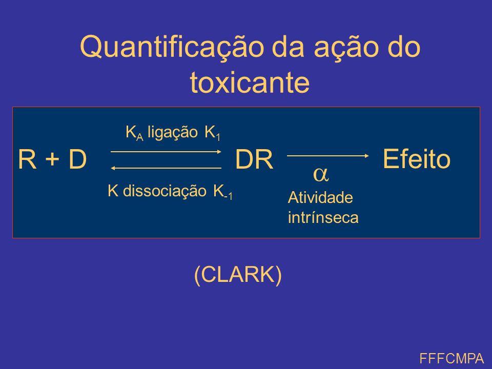 Quantificação da ação do toxicante