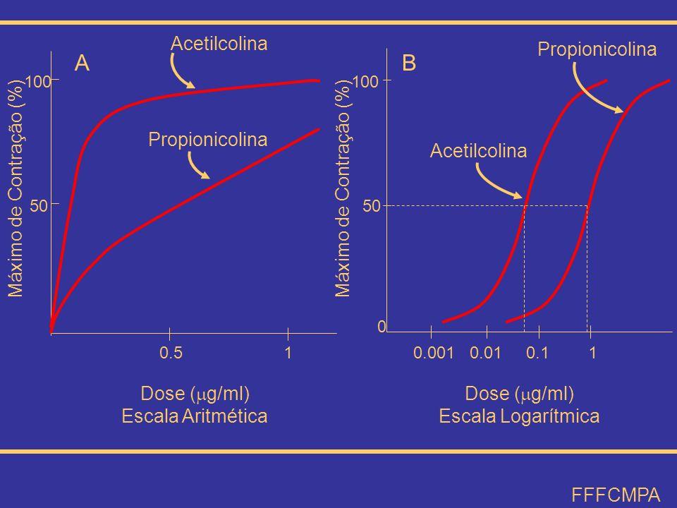 B A Acetilcolina Propionicolina Dose (g/ml) Escala Logarítmica