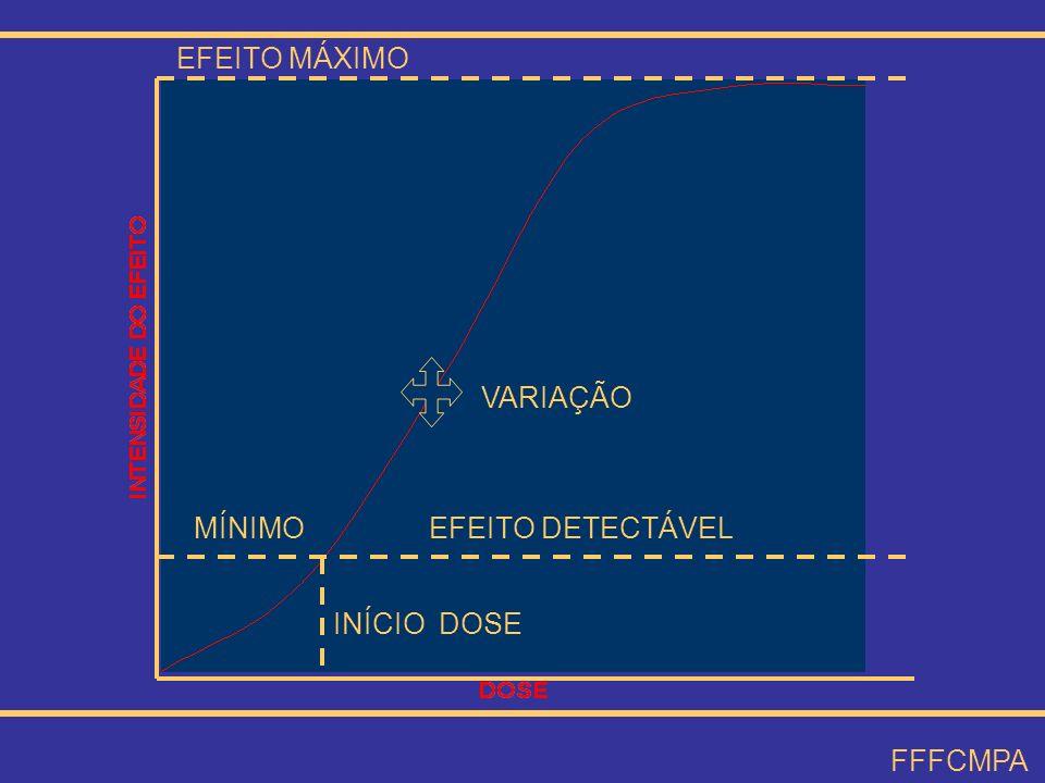 VARIAÇÃO EFEITO MÁXIMO MÍNIMO EFEITO DETECTÁVEL INÍCIO DOSE FFFCMPA