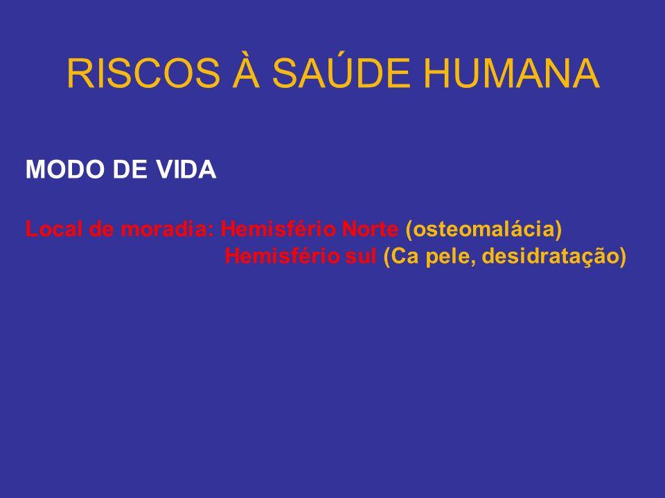 RISCOS À SAÚDE HUMANA MODO DE VIDA