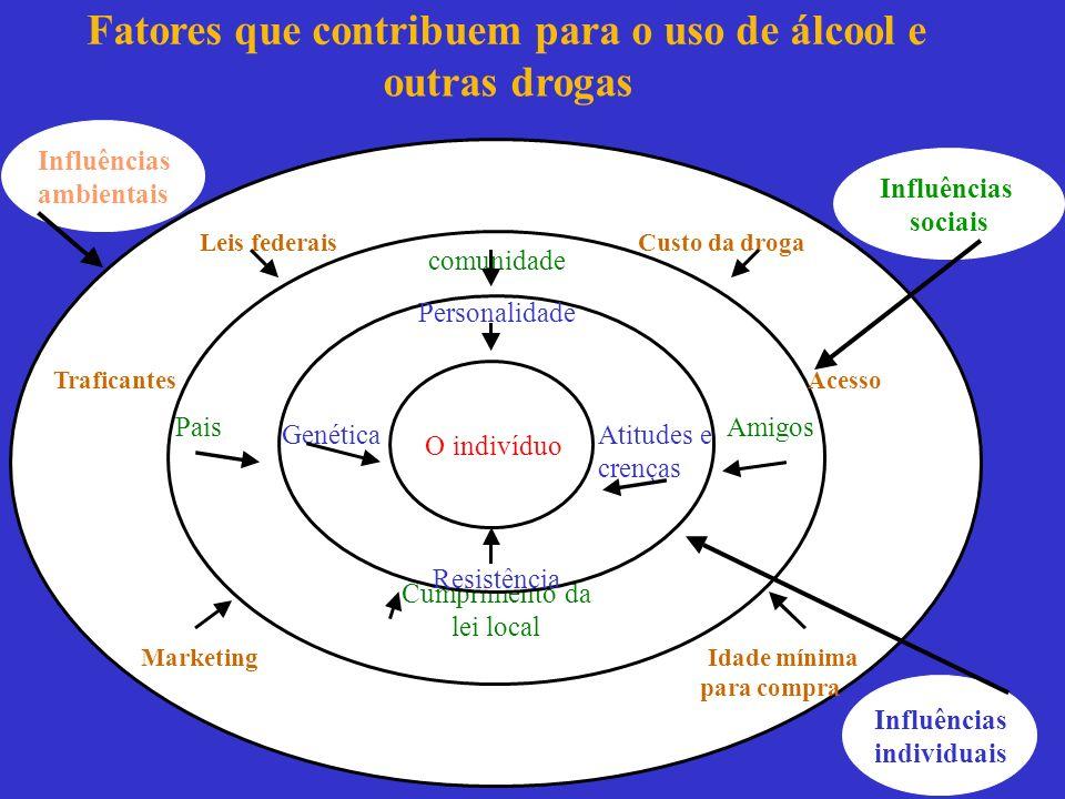 Fatores que contribuem para o uso de álcool e outras drogas