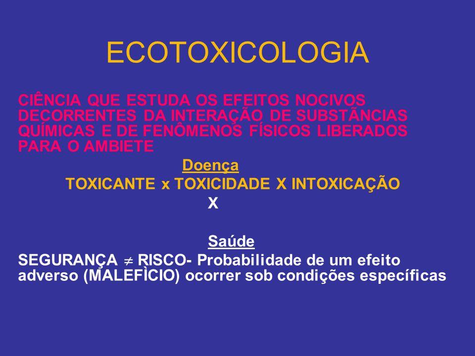ECOTOXICOLOGIA CIÊNCIA QUE ESTUDA OS EFEITOS NOCIVOS DECORRENTES DA INTERAÇÃO DE SUBSTÃNCIAS QUÍMICAS E DE FENÔMENOS FÍSICOS LIBERADOS PARA O AMBIETE.