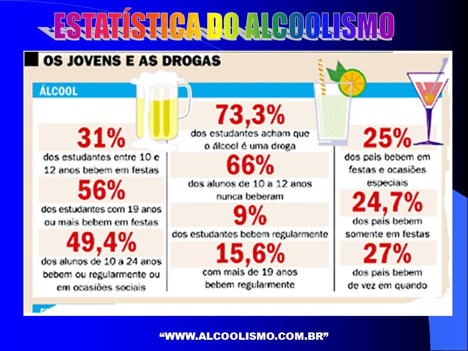 ESTATÍSTICA DO ALCOOLISMO