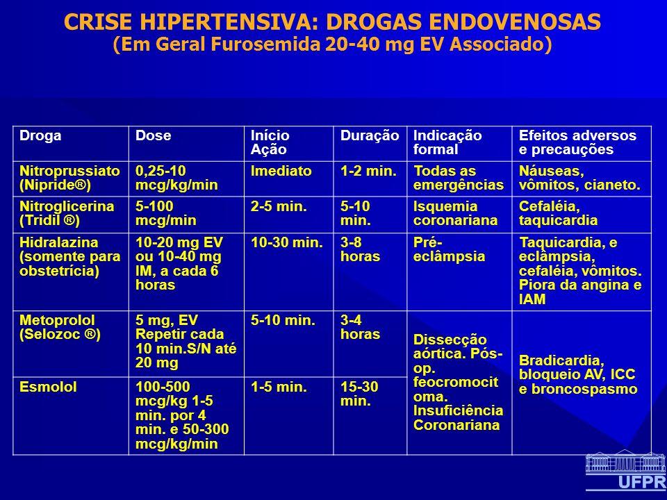 CRISE HIPERTENSIVA: DROGAS ENDOVENOSAS (Em Geral Furosemida 20-40 mg EV Associado)