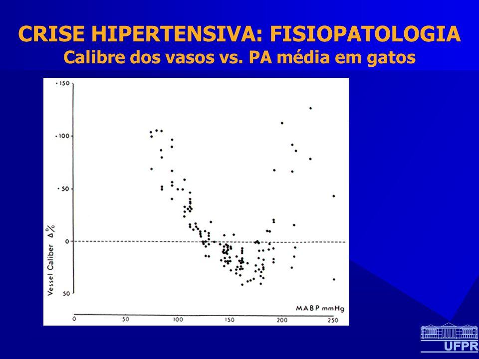 CRISE HIPERTENSIVA: FISIOPATOLOGIA Calibre dos vasos vs