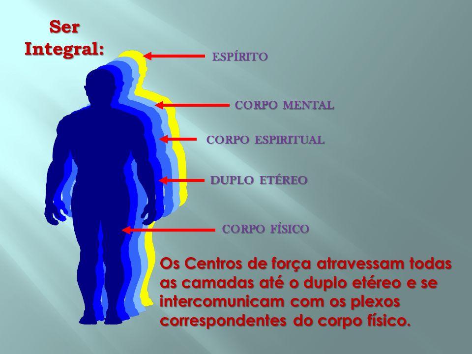 Ser Integral: ESPÍRITO. CORPO ESPIRITUAL. DUPLO ETÉREO. CORPO FÍSICO.