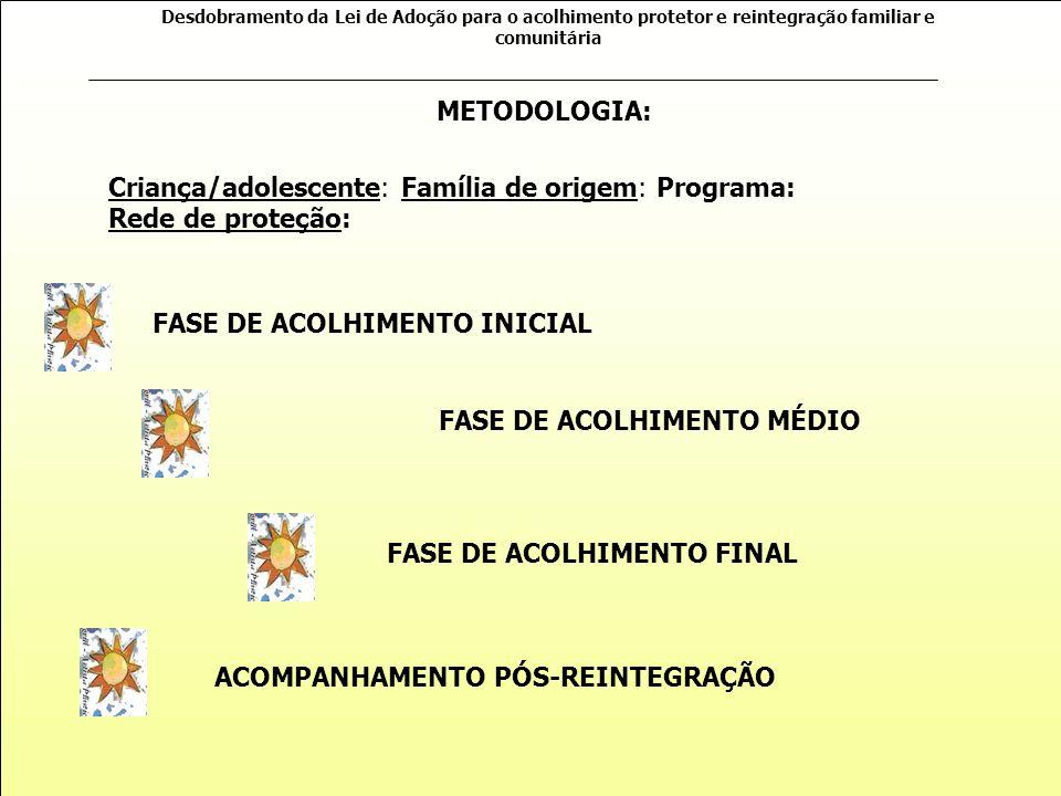 FASE DE ACOLHIMENTO MÉDIO FASE DE ACOLHIMENTO FINAL