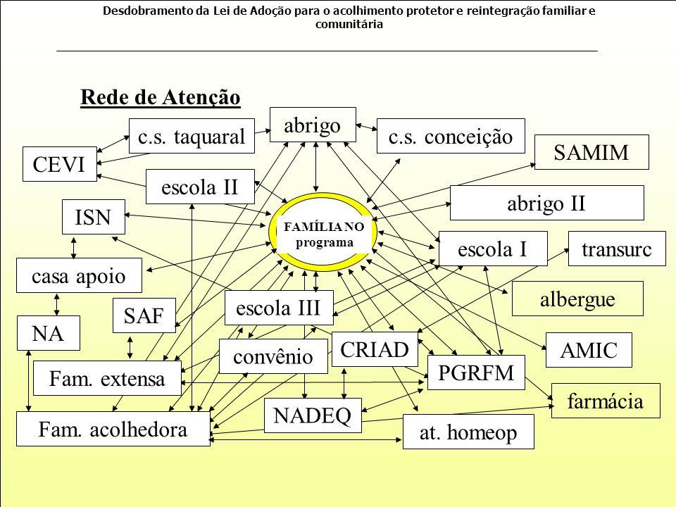 Rede de Atenção abrigo c.s. taquaral c.s. conceição SAMIM CEVI