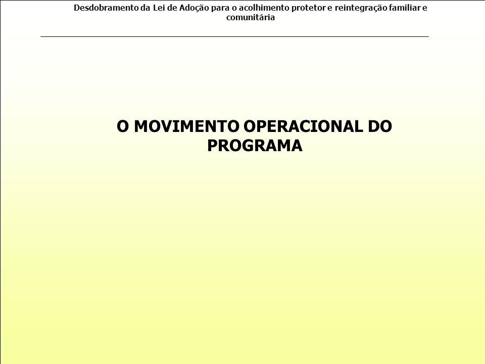 O MOVIMENTO OPERACIONAL DO PROGRAMA