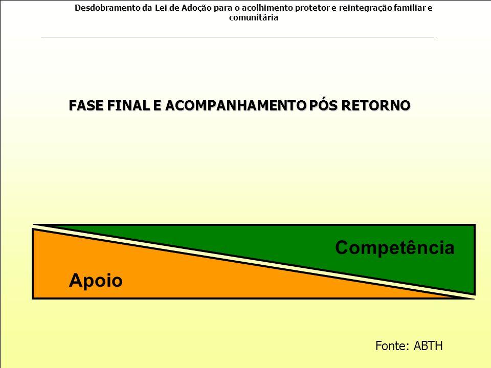 FASE FINAL E ACOMPANHAMENTO PÓS RETORNO