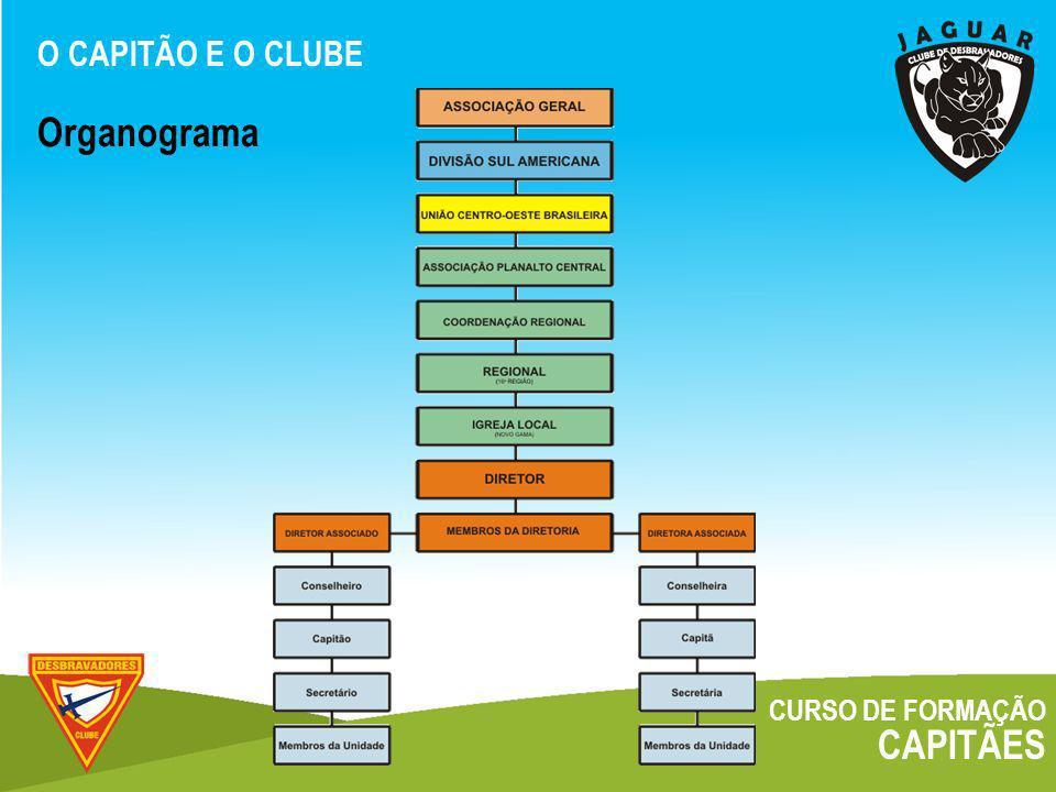 O CAPITÃO E O CLUBE Organograma CURSO DE FORMAÇÃO CAPITÃES