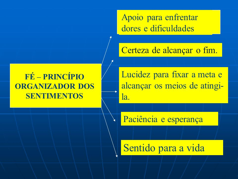 FÉ – PRINCÍPIO ORGANIZADOR DOS SENTIMENTOS