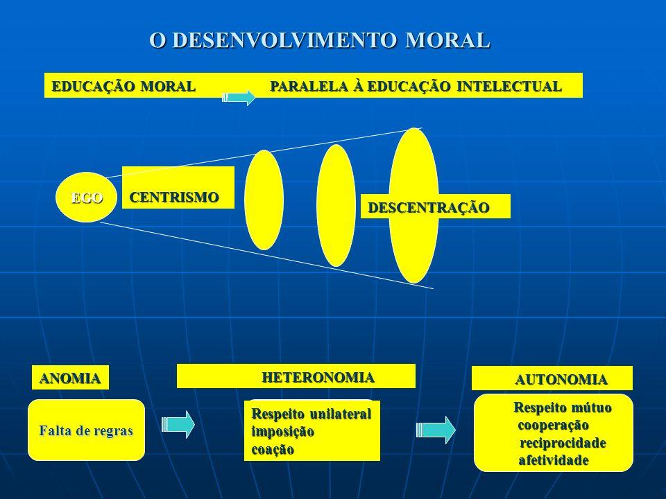 O DESENVOLVIMENTO MORAL