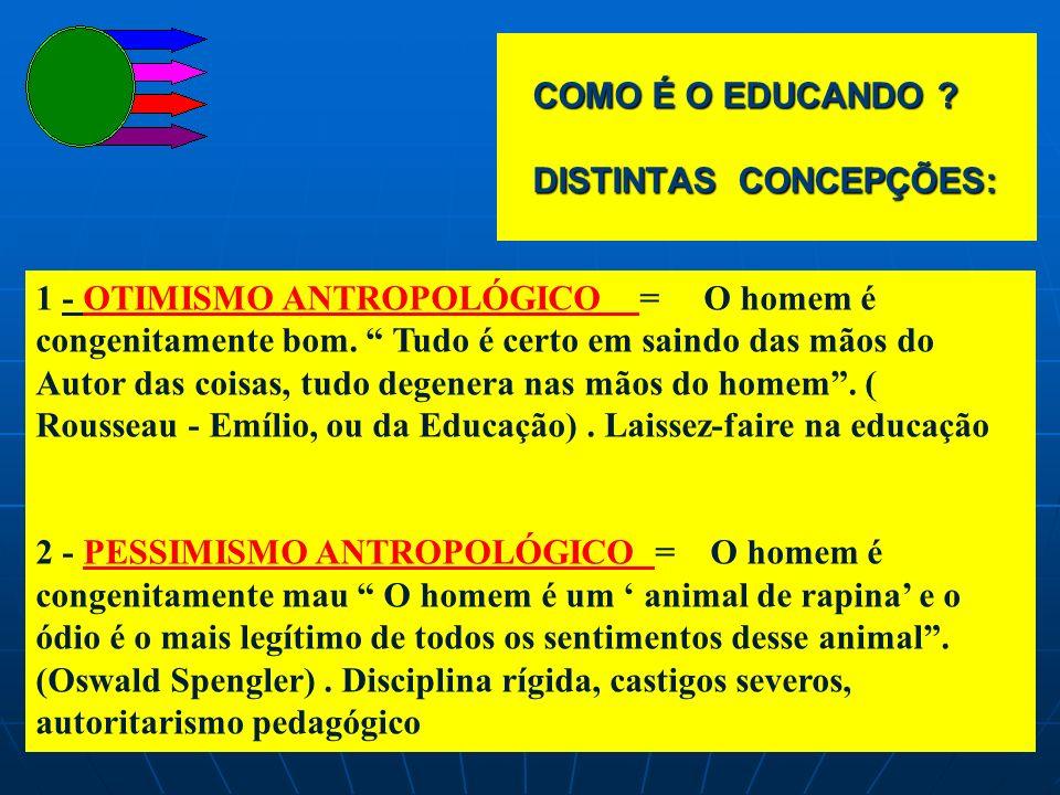 COMO É O EDUCANDO DISTINTAS CONCEPÇÕES: