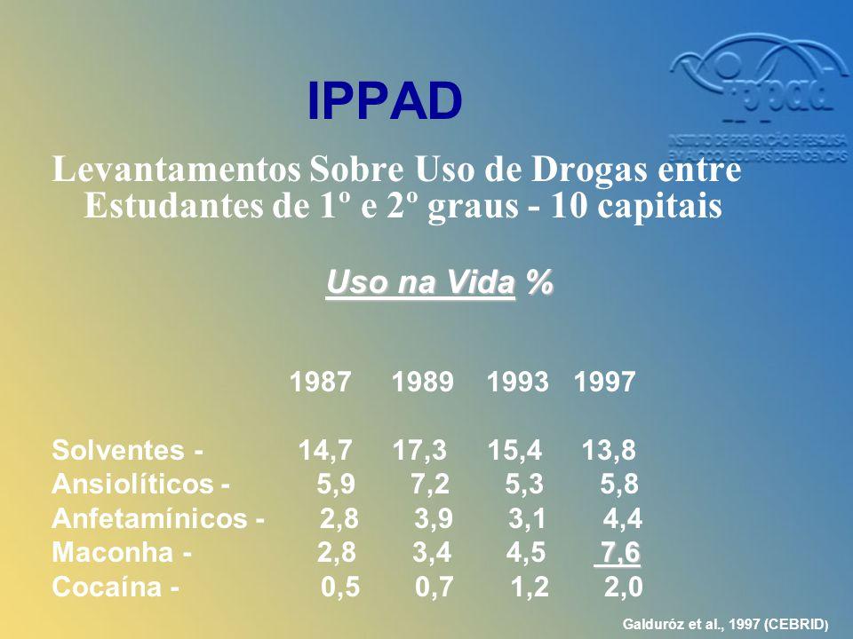 IPPAD Levantamentos Sobre Uso de Drogas entre Estudantes de 1º e 2º graus - 10 capitais. Uso na Vida %