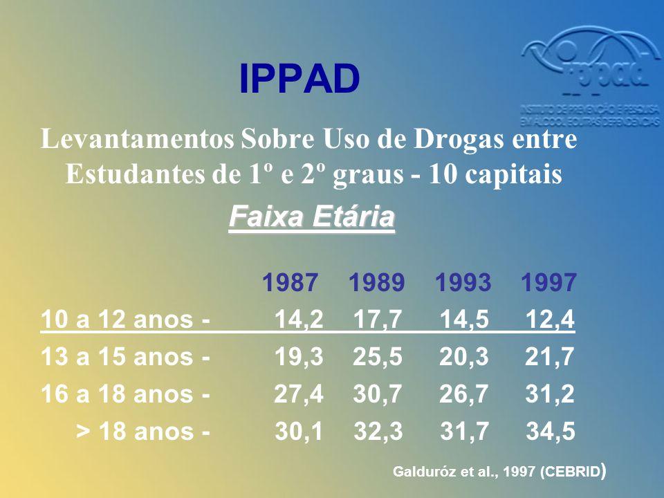 IPPAD Levantamentos Sobre Uso de Drogas entre Estudantes de 1º e 2º graus - 10 capitais. Faixa Etária.