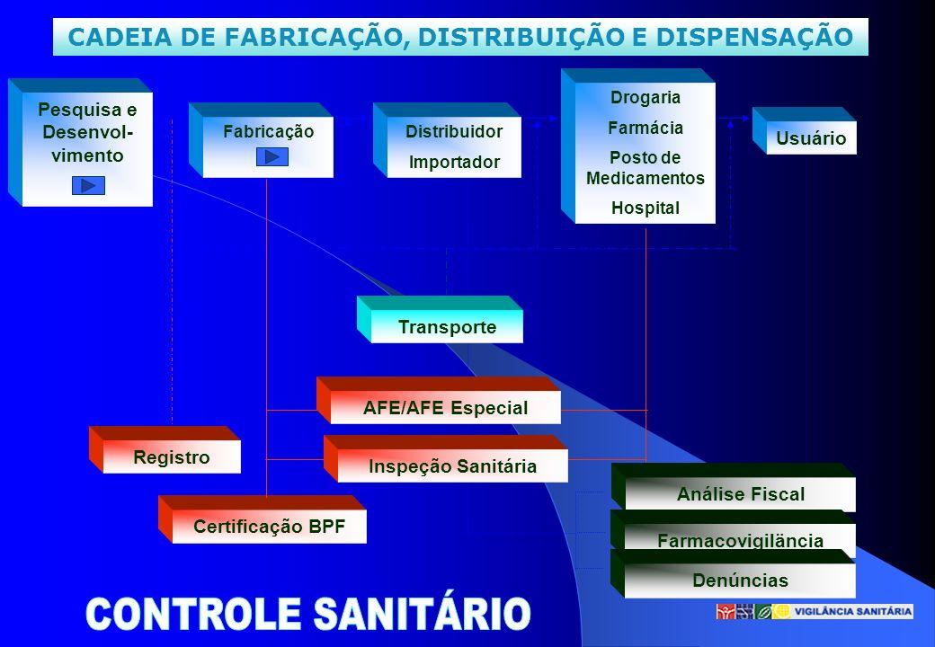 CONTROLE SANITÁRIO CADEIA DE FABRICAÇÃO, DISTRIBUIÇÃO E DISPENSAÇÃO