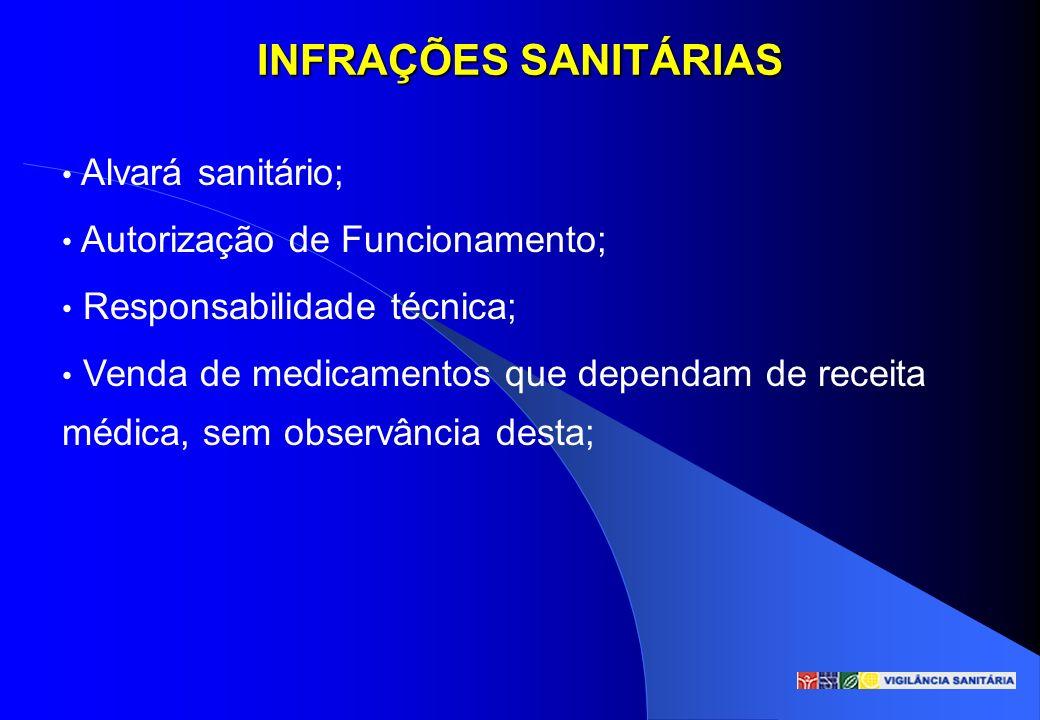 INFRAÇÕES SANITÁRIAS Alvará sanitário; Autorização de Funcionamento;
