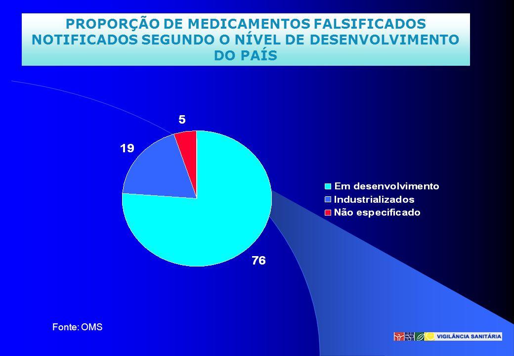 PROPORÇÃO DE MEDICAMENTOS FALSIFICADOS NOTIFICADOS SEGUNDO O NÍVEL DE DESENVOLVIMENTO DO PAÍS