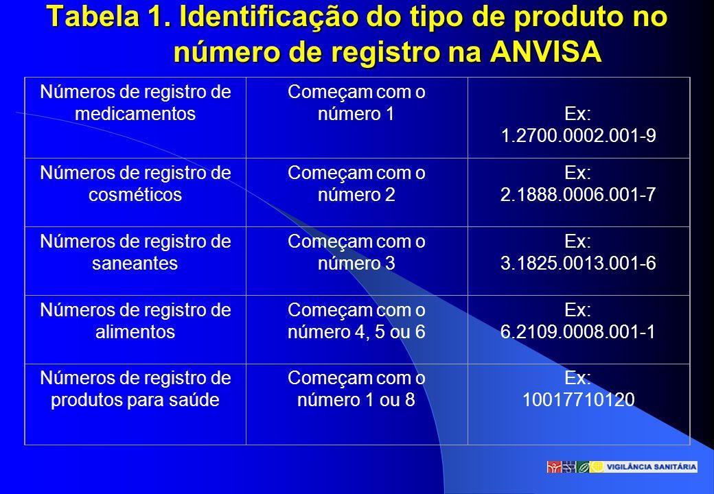 Tabela 1. Identificação do tipo de produto no número de registro na ANVISA
